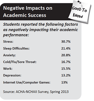 Negative Impacts on Academic Success