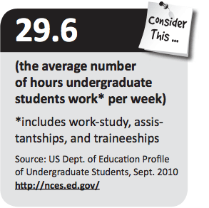 29.6 (the average number of hours undergraduate students work* per week)