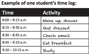 Time management ch13 example of one students time altavistaventures Gallery